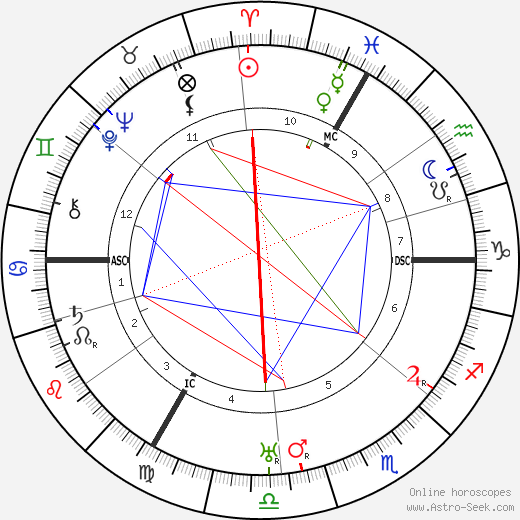 Emmanuel Reichenberger tema natale, oroscopo, Emmanuel Reichenberger oroscopi gratuiti, astrologia