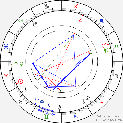 Florence Bates astro natal birth chart, Florence Bates horoscope, astrology