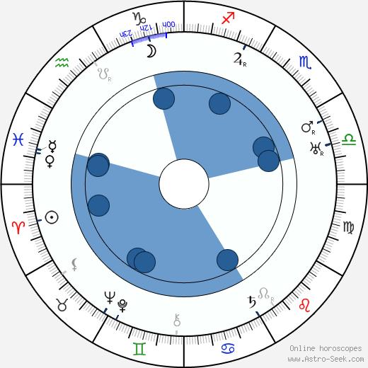 Georg Alexander wikipedia, horoscope, astrology, instagram