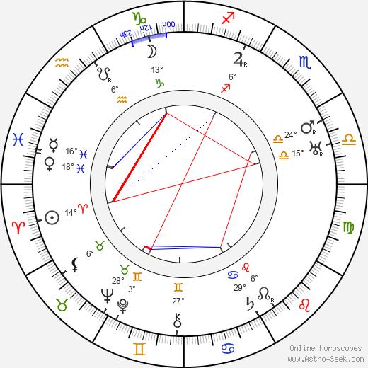 Georg Alexander birth chart, biography, wikipedia 2019, 2020