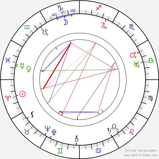 Georg Alexander birth chart, Georg Alexander astro natal horoscope, astrology