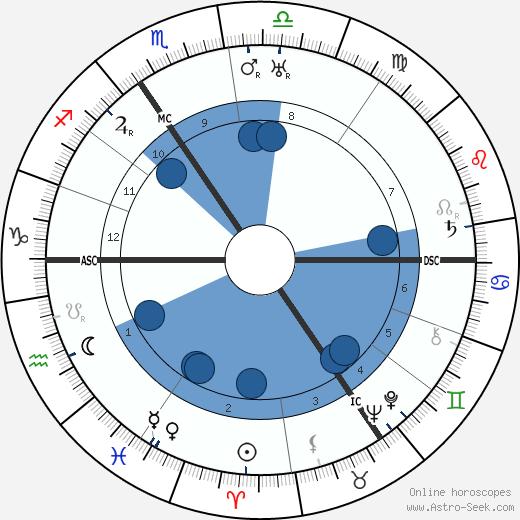 Gerhard Ritter wikipedia, horoscope, astrology, instagram