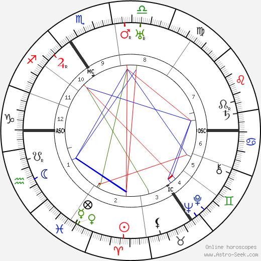 Gerhard Ritter tema natale, oroscopo, Gerhard Ritter oroscopi gratuiti, astrologia