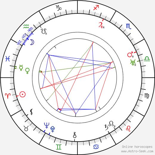 Hans Richter birth chart, Hans Richter astro natal horoscope, astrology