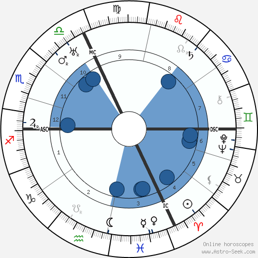 Henrich Reich wikipedia, horoscope, astrology, instagram
