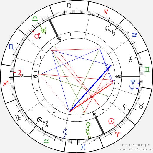 Henrich Reich tema natale, oroscopo, Henrich Reich oroscopi gratuiti, astrologia