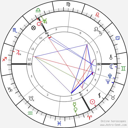 Hermann Kohl tema natale, oroscopo, Hermann Kohl oroscopi gratuiti, astrologia