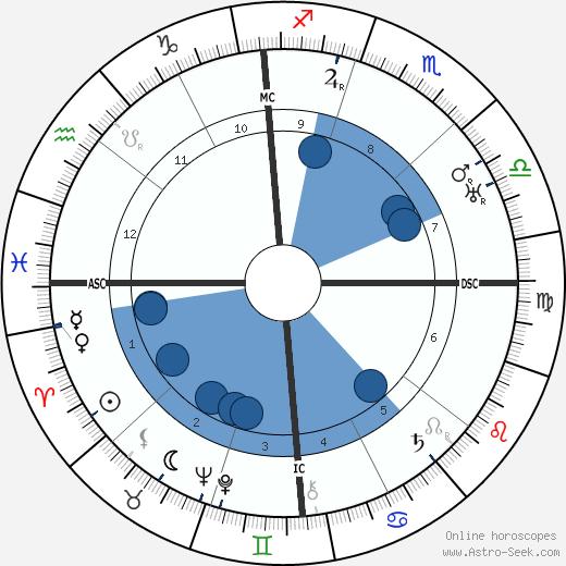 John Hayes Hammond wikipedia, horoscope, astrology, instagram