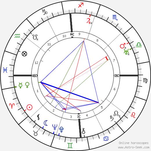 John Hayes Hammond день рождения гороскоп, John Hayes Hammond Натальная карта онлайн