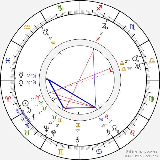 Kaarlo Koskelo birth chart, biography, wikipedia 2019, 2020