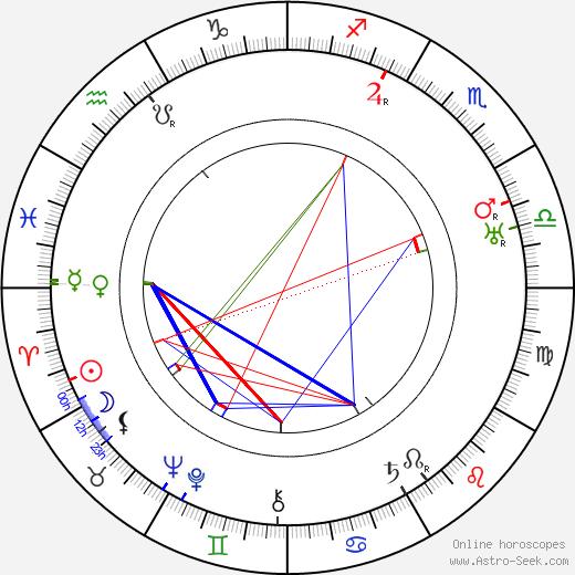 Kaarlo Koskelo tema natale, oroscopo, Kaarlo Koskelo oroscopi gratuiti, astrologia