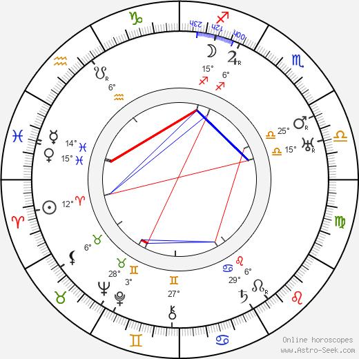 Lucien Callamand birth chart, biography, wikipedia 2019, 2020
