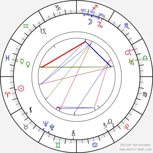 Lucien Callamand astro natal birth chart, Lucien Callamand horoscope, astrology