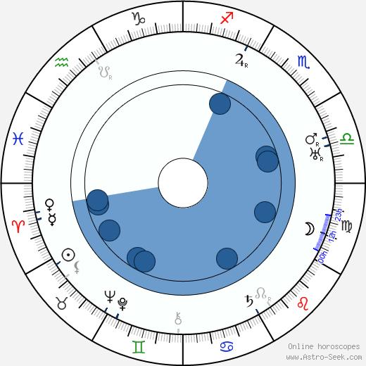 Mária Sýkorová wikipedia, horoscope, astrology, instagram