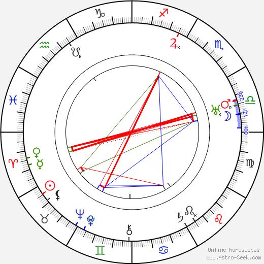 Wilho Ilmari birth chart, Wilho Ilmari astro natal horoscope, astrology