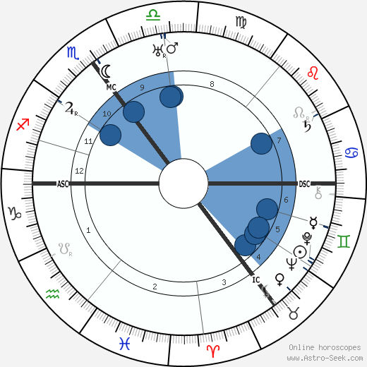 Adrianus Roland Holst wikipedia, horoscope, astrology, instagram
