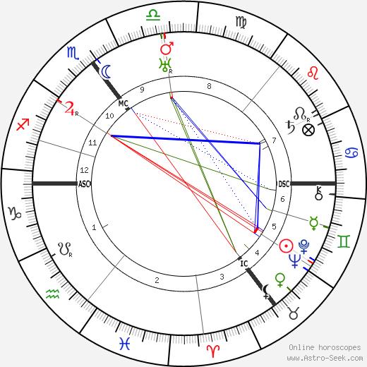 Adrianus Roland Holst tema natale, oroscopo, Adrianus Roland Holst oroscopi gratuiti, astrologia