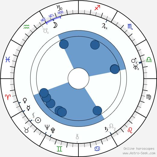 Anna Appel wikipedia, horoscope, astrology, instagram