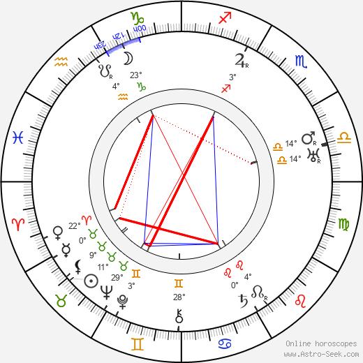Anna Appel birth chart, biography, wikipedia 2019, 2020