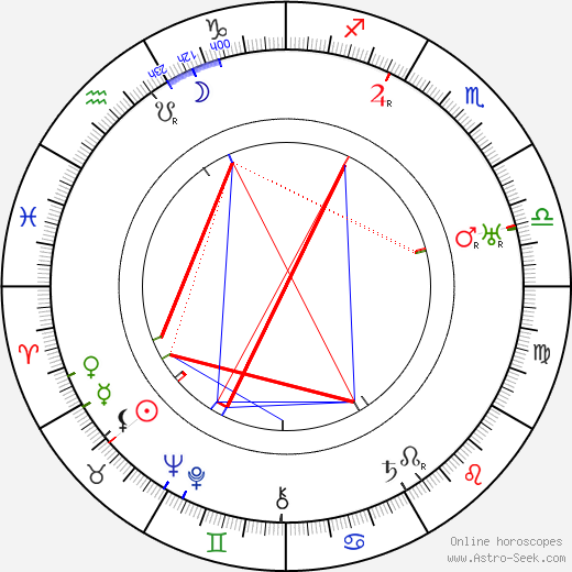 Anna Appel birth chart, Anna Appel astro natal horoscope, astrology