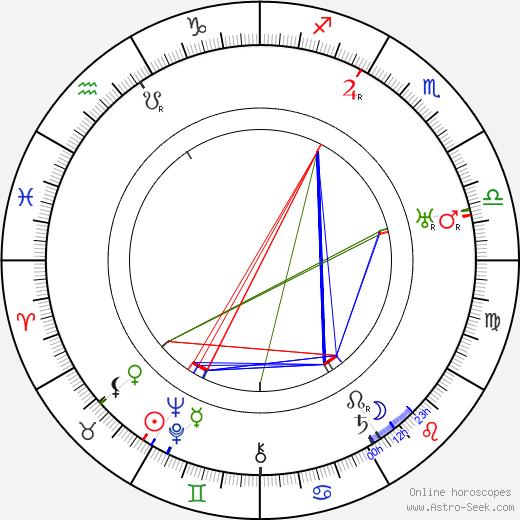 Annie Rosar tema natale, oroscopo, Annie Rosar oroscopi gratuiti, astrologia