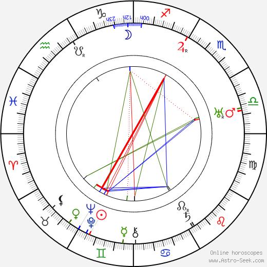 Antonín Jirsa tema natale, oroscopo, Antonín Jirsa oroscopi gratuiti, astrologia