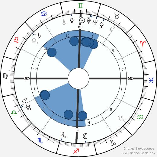 Arthur L. Stewart wikipedia, horoscope, astrology, instagram