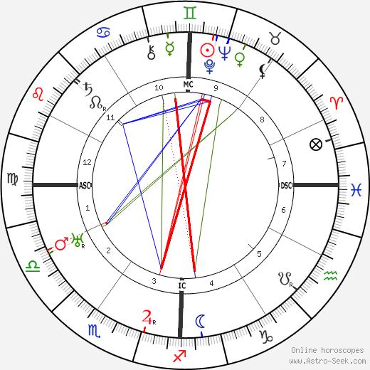 Arthur L. Stewart birth chart, Arthur L. Stewart astro natal horoscope, astrology
