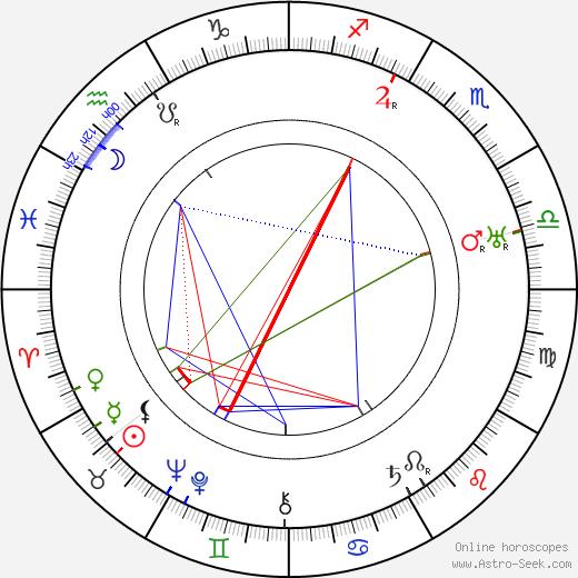 Бьюла Бонди Beulah Bondi день рождения гороскоп, Beulah Bondi Натальная карта онлайн