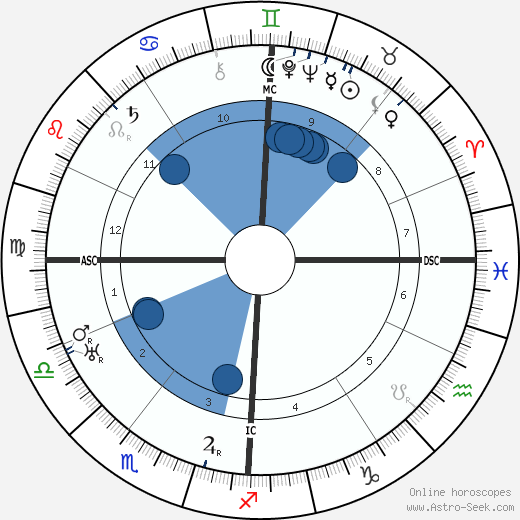 Fritz Schäffer wikipedia, horoscope, astrology, instagram