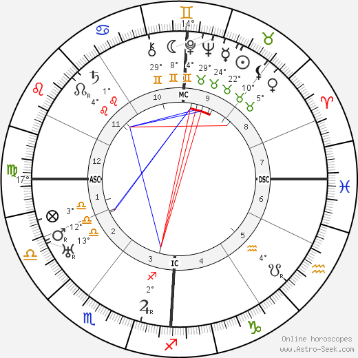 Fritz Schäffer birth chart, biography, wikipedia 2018, 2019