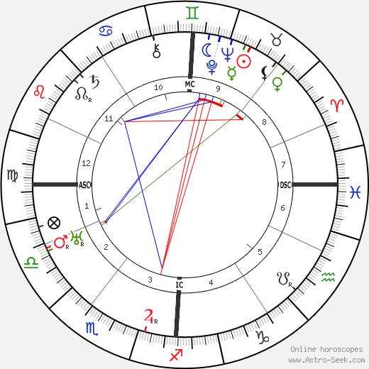 Fritz Schäffer astro natal birth chart, Fritz Schäffer horoscope, astrology
