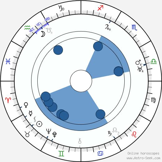 Harry Perry wikipedia, horoscope, astrology, instagram