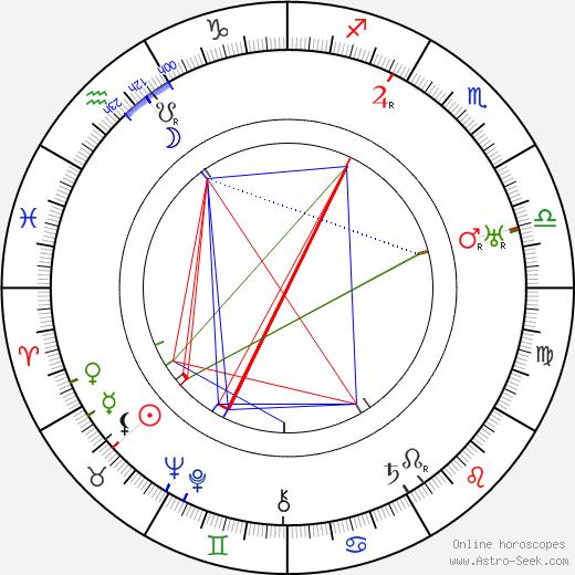 Harry Perry день рождения гороскоп, Harry Perry Натальная карта онлайн