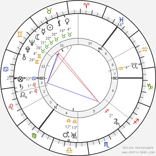 Irving Berlin birth chart, biography, wikipedia 2018, 2019