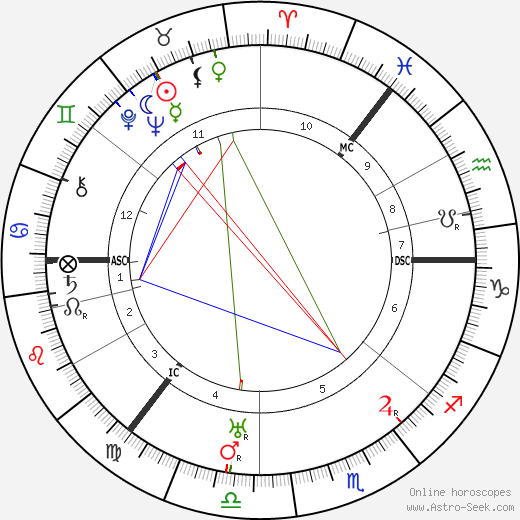 Irving Berlin astro natal birth chart, Irving Berlin horoscope, astrology
