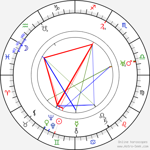 Jack Holt birth chart, Jack Holt astro natal horoscope, astrology