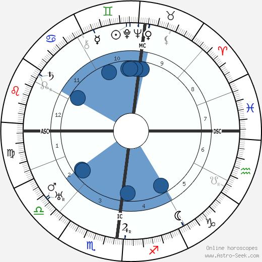 Louis Edmond Durey wikipedia, horoscope, astrology, instagram