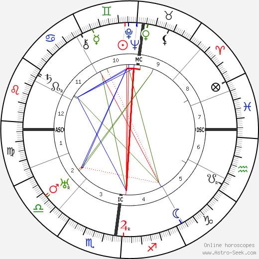 Louis Edmond Durey tema natale, oroscopo, Louis Edmond Durey oroscopi gratuiti, astrologia