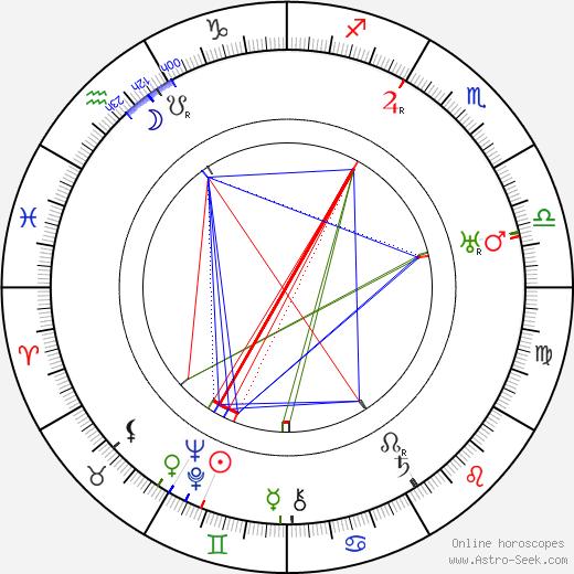 Mann Page tema natale, oroscopo, Mann Page oroscopi gratuiti, astrologia