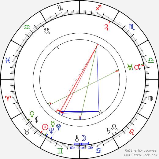 Miles Mander astro natal birth chart, Miles Mander horoscope, astrology