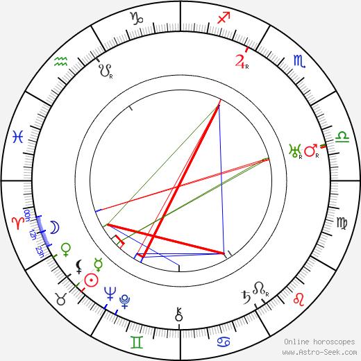 Phil Rosen tema natale, oroscopo, Phil Rosen oroscopi gratuiti, astrologia
