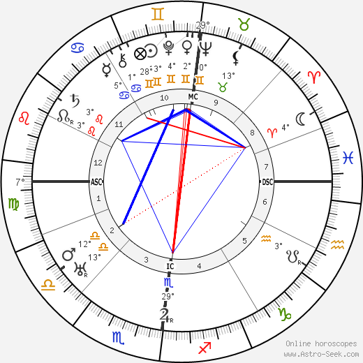 Albert Kluyver birth chart, biography, wikipedia 2018, 2019