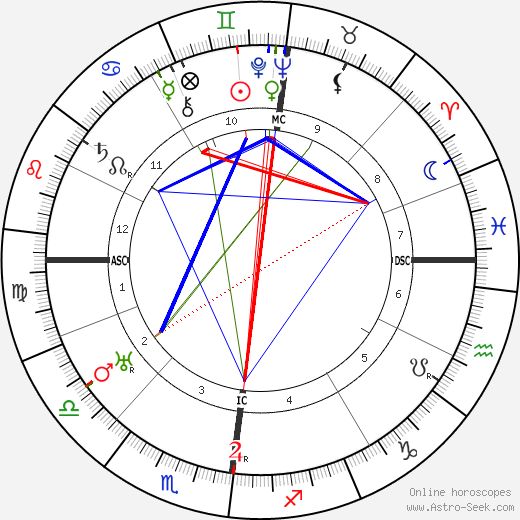 Albert Kluyver astro natal birth chart, Albert Kluyver horoscope, astrology