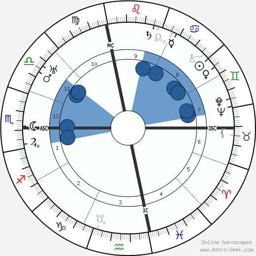 Anna Fairbanks wikipedia, horoscope, astrology, instagram