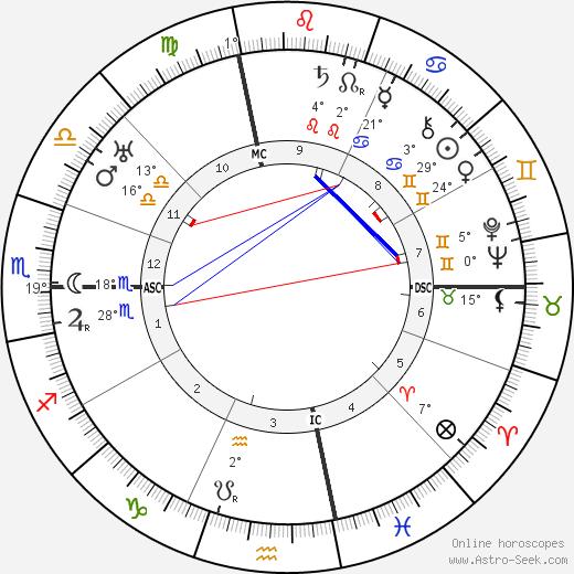 Anna Fairbanks birth chart, biography, wikipedia 2019, 2020