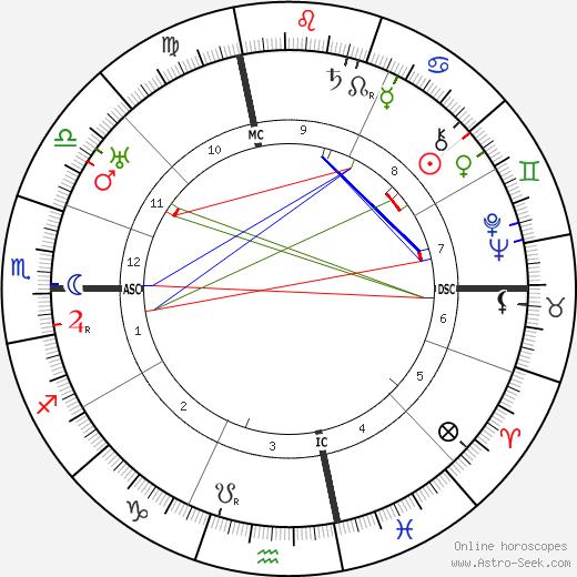 Anna Fairbanks astro natal birth chart, Anna Fairbanks horoscope, astrology