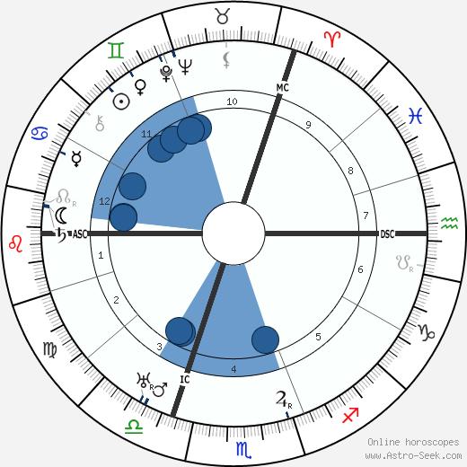 Elisabeth Schumann wikipedia, horoscope, astrology, instagram