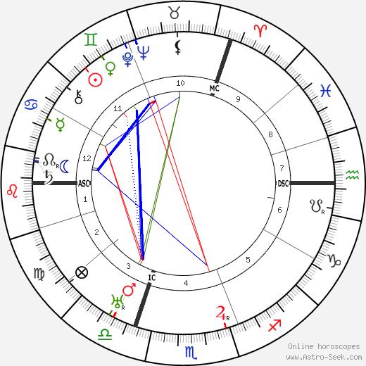 Elisabeth Schumann tema natale, oroscopo, Elisabeth Schumann oroscopi gratuiti, astrologia