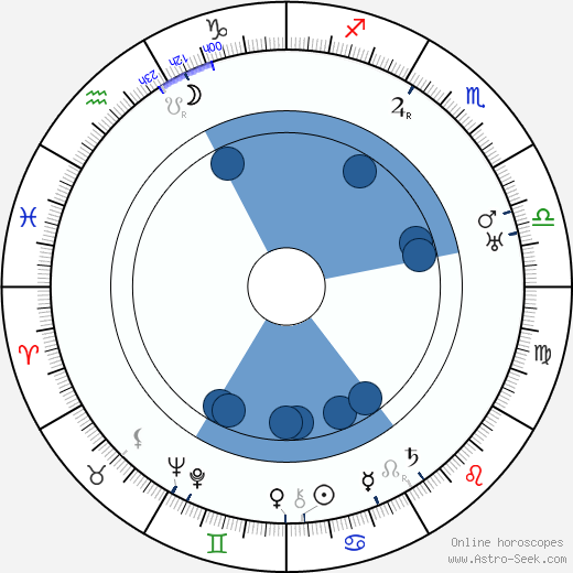 Ferdinand Fiala wikipedia, horoscope, astrology, instagram